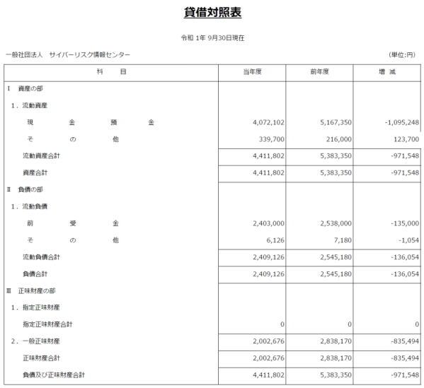 決算公告(令和1年) 賃借対照表