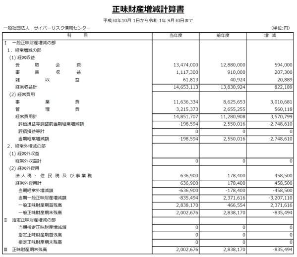 決算公告(令和1年) 正味財産増減計画書